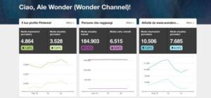 I dati di Pinterest - Pubblicità sul web