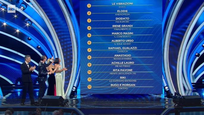 Classifica parziale della prima puntata di Sanremo 2020