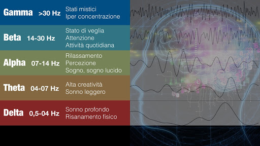 Onde cerebrali e attività correlate - Musica in 8D